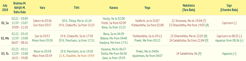 Manual for work in the system «VedicHoro»